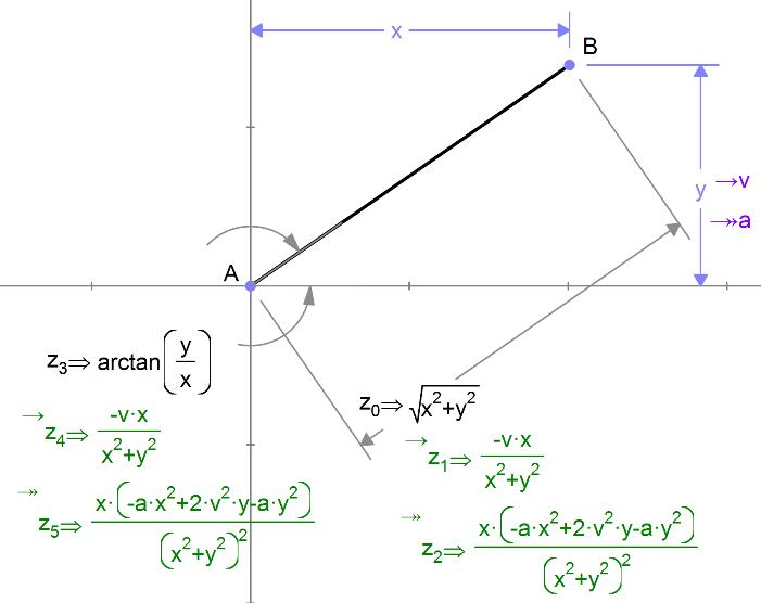 how to find angular velocity of a pendulum